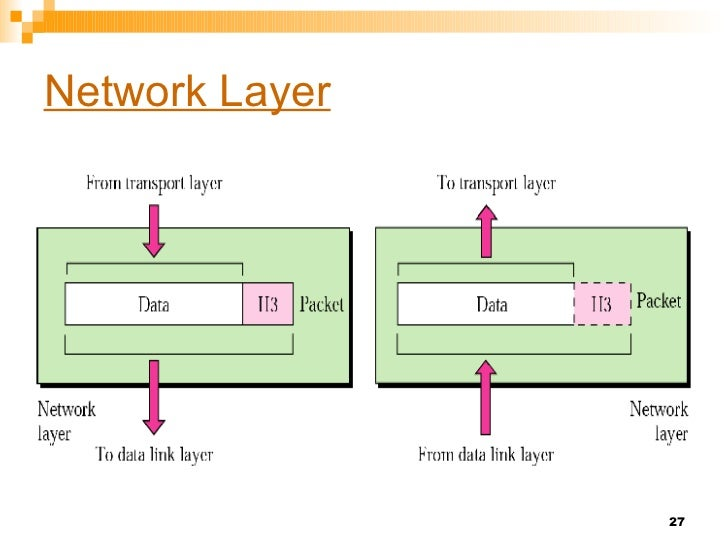 osi model of networking    session presentation application     network layer