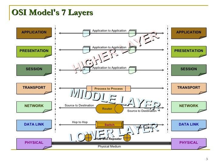 osi model with its seven layers This lesson explains four layers of tcp/ip network model, comparison and difference between osi and tcp/ip models.