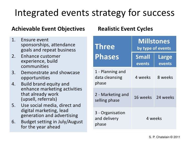 marketing objectives event planning business