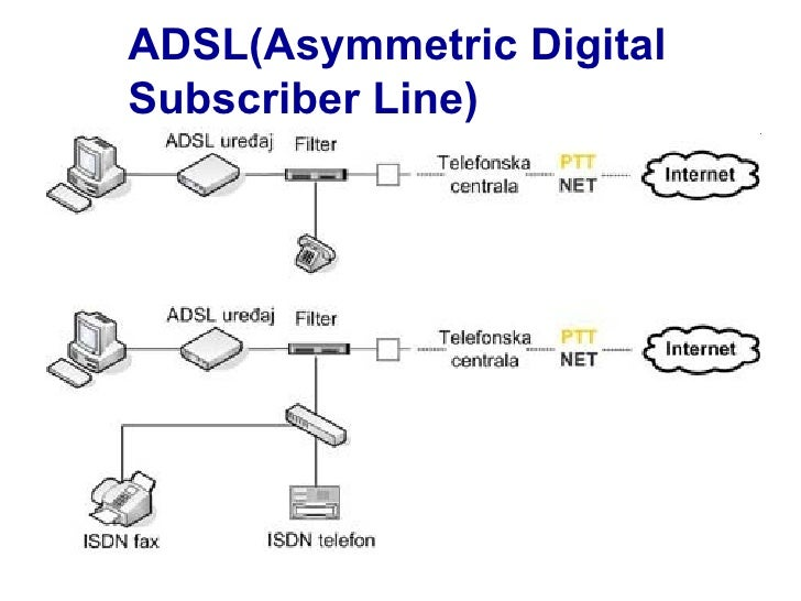 understanding how the digital subscriber line dsl technology works Dsl (digital subscriber line) isdn digital subscriber line was one of the first forms of dsl and used a technology known it works at symmetric speeds from.