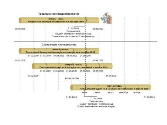 70. Блок-схема консолидации