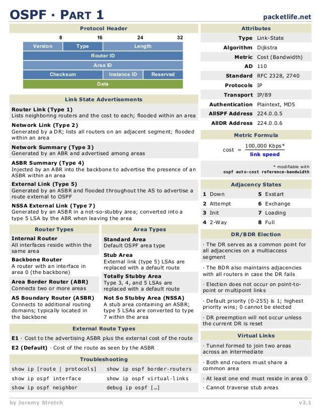 OSPF                PART 1                                                                             packetlife.net     ...