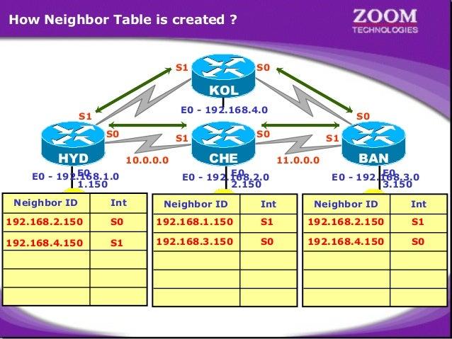 How Neighbor Table is created ?  S1  S0  KOL E0 - 192.168.4.0  S1 S0  HYD  S0  S1 10.0.0.0  E0 E0 - 192.168.1.0 1.150  S0 ...