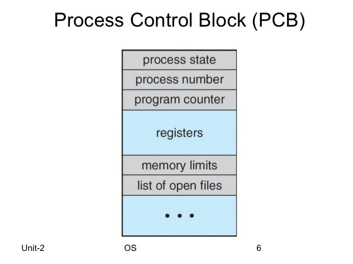 os process and thread concepts process control block diagram in os process control block diagram ppt