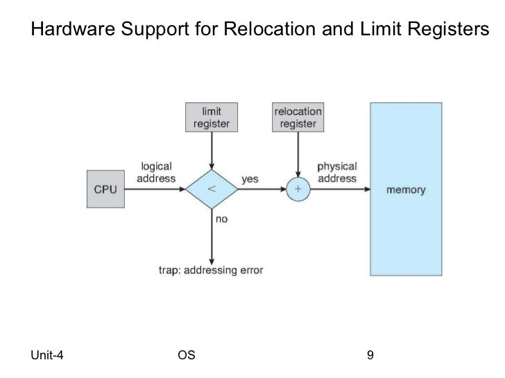 contiguous memory allocation in operating system pdf