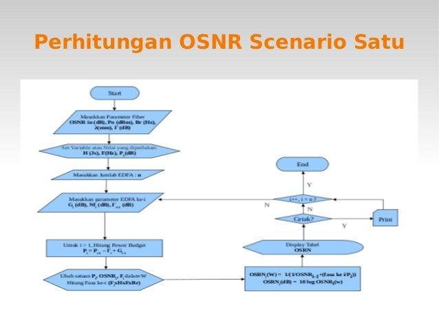 OSNR Calculation Flowchart