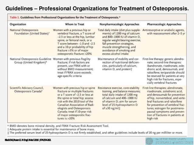 Osteoporosis: Risk Factors, Treatment, Diet, and Exercise