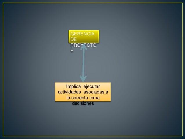GERENCIA DE PROYECTO S Implica ejecutar actividades asociadas a la correcta toma decisiones