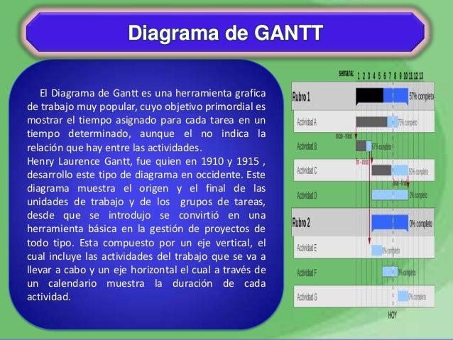 El Diagrama de Gantt es una herramienta graficade trabajo muy popular, cuyo objetivo primordial esmostrar el tiempo asigna...