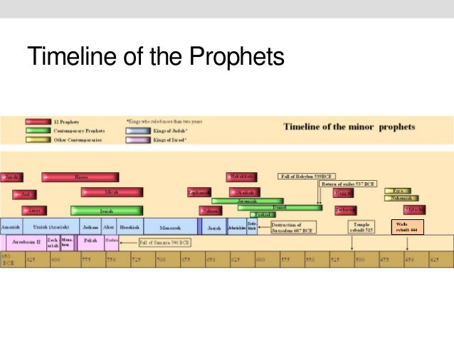 Isaiah The Prophet Timeline Timeline of The Prophets