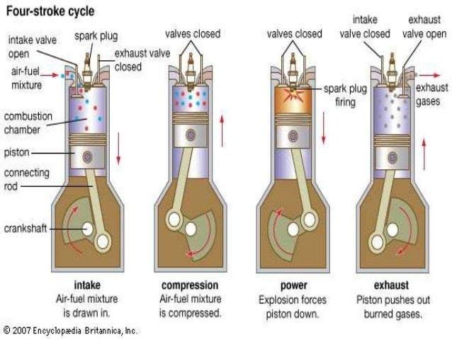 Piston plunger pumps furthermore Number Of Cylinders further Otto Engines moreover Snowmobile1 likewise Pistons. on two stroke engine diagram