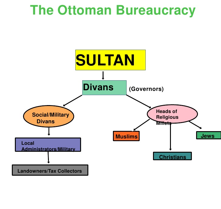 ottoman empire political structure 2