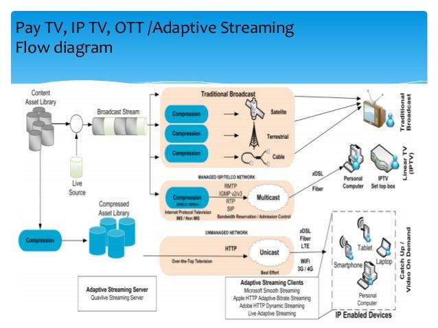 OTT & IPTV An analysis presentation from ordering & billing perspecti…
