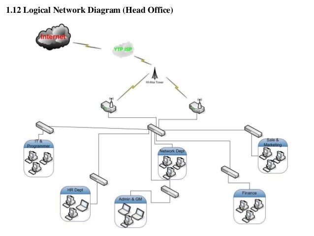 small business wired network diagram