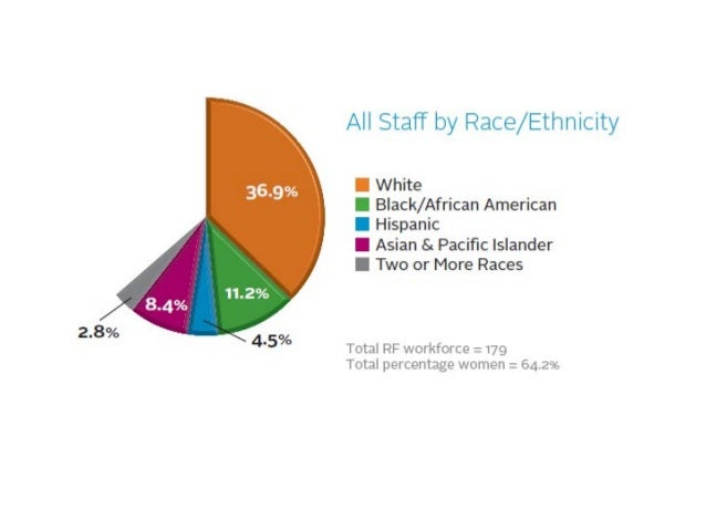 Our Staff Diversity by Women