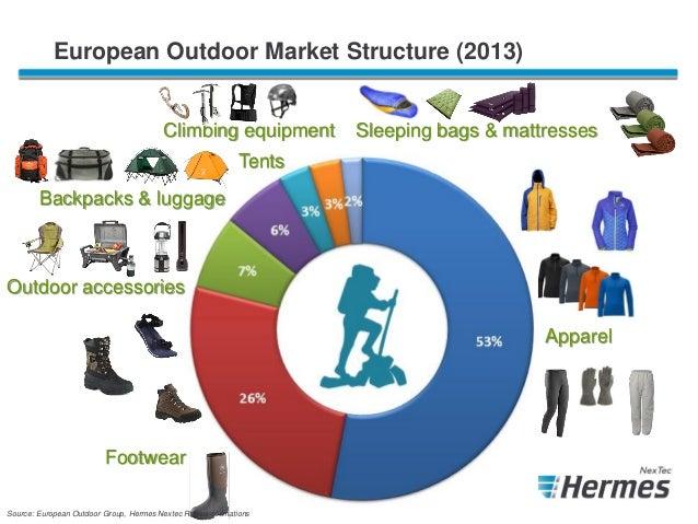 European Outdoor Furniture Market