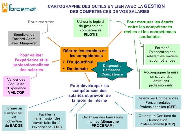 CARTOGRAPHIE DES OUTILS EN LIEN AVEC LA GESTION DES COMPETENCES DE VOS SALARIES Pour recruter Pour mesurer les écarts entr...