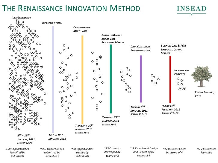 THE RENAISSANCE INNOVATION METHOD    IDEA GENERATION                         IDEASCALE SYSTEM                             ...