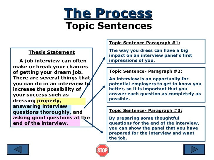 Thesis statement for process speech