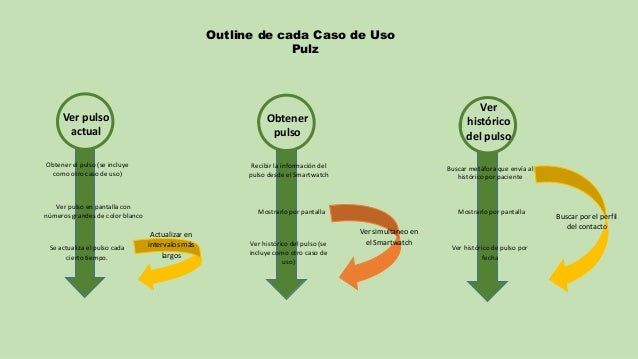 Outline de cada Caso de Uso Pulz Actualizar en intervalos más largos Ver pulso actual Obtener el pulso (se incluye como ot...