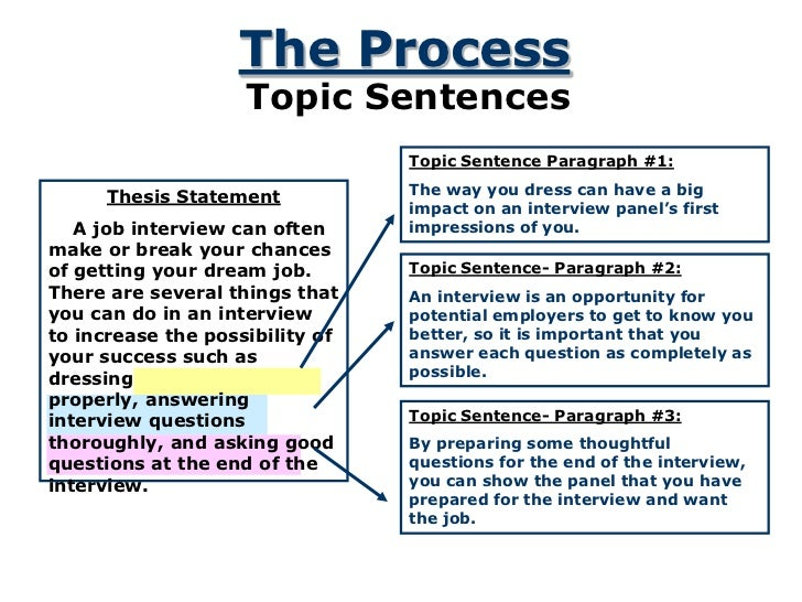statement and topic sentence Thesis generator thesis statement guide development tool  be a more specific statement than the topic statement above  rephrase your thesis statement in the first sentence of the conclusion instead of summarizing the points you just made, synthesize them show the reader how everything fits together.