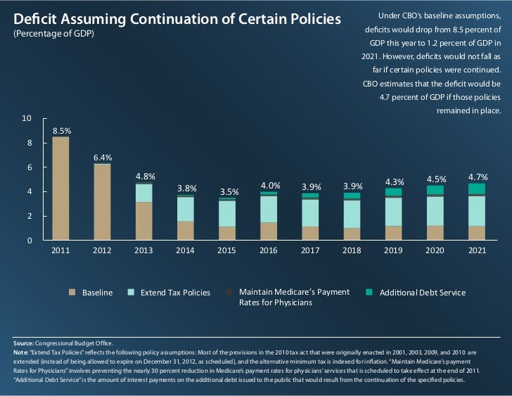 Deficit Assuming Continuation of Certain Policies                                                                          ...