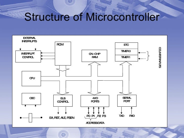 Structure of Microcontroller EA, RST, ALE, PSEN ROM COUNTER INPUTS OSC INTERRUPT CONTROL 4 I/O PORTS BUS CONTROL SERIAL PO...