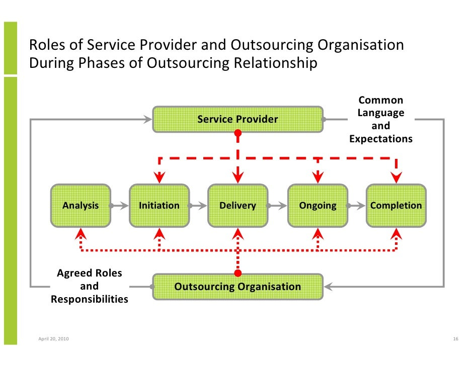 Outsourcing And Managed Services Developing A Common