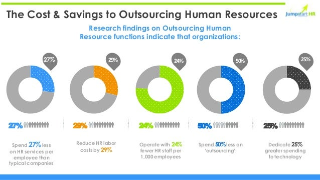 the importance of outsourcing and human resources in a business Jumpstart:hr provides hr outsourcing and consulting for us small businesses  and  solutions for small businesses provide you with these benefits:.