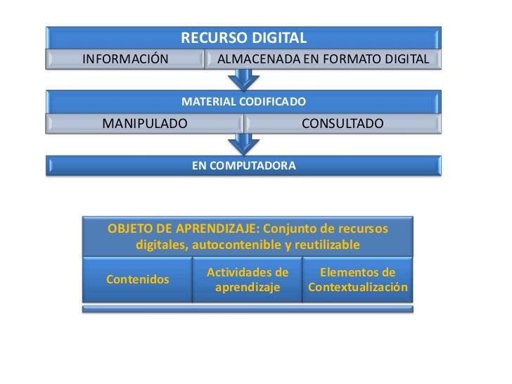 RECURSO DIGITALINFORMACIÓN          ALMACENADA EN FORMATO DIGITAL                MATERIAL CODIFICADO  MANIPULADO          ...