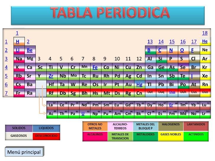 Mad tabla periodica images mad tabla periodica la tabla peridica 1 20 2 3 4 la tabla peridica 1 20 2 3 4 source abuse report urtaz Image collections