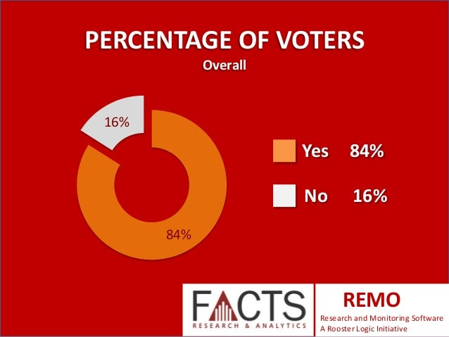 PERCENTAGE OF VOTERS Overall  16%  Yes  84%  No  16%  84%  REMO Research and Monitoring Software A Rooster Logic Initiativ...