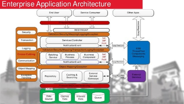 fundamentals of application architecture essay Once the application is deployed, unexpected things start happening: servers fail, users find strange ways of using the application, spammers and hackers attack it, solutions that worked on paper and in controlled environments are inadequate in the production environment etc.