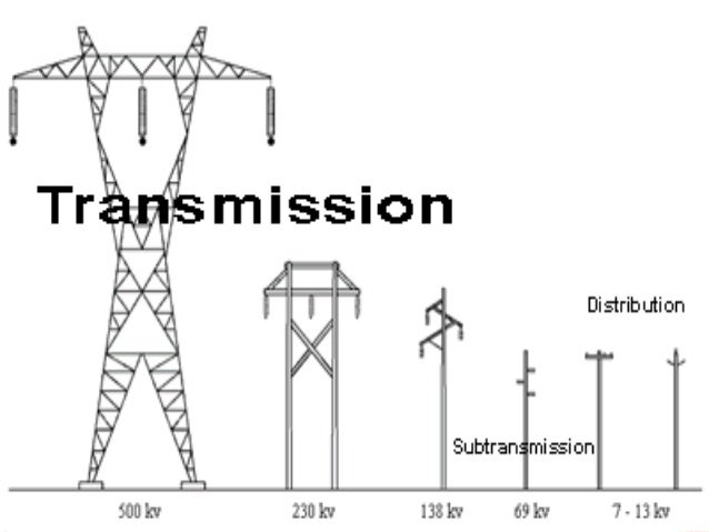 Over Head Power Lines