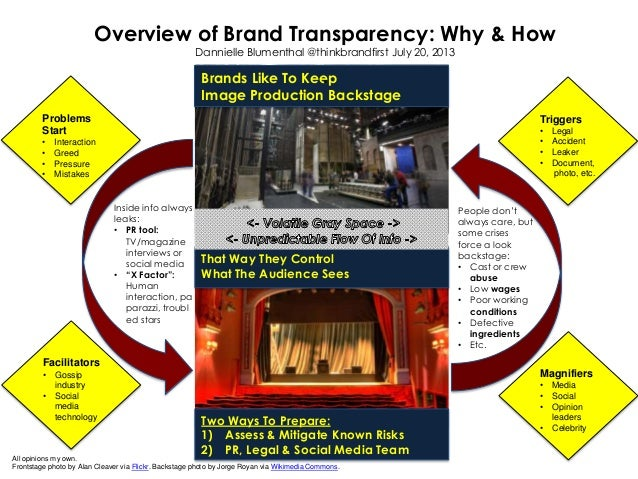 Overview of Brand Transparency - Why & How