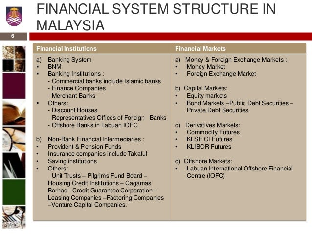 overview of islamic banking in malaysia