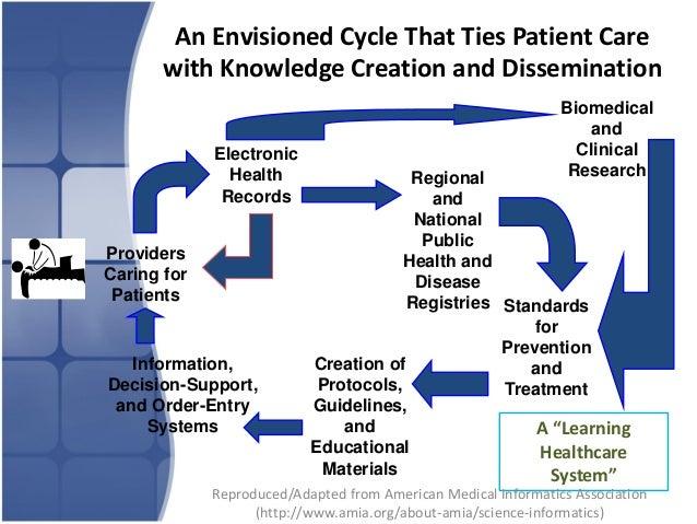 Defining the Basics of Health Informatics for HIM