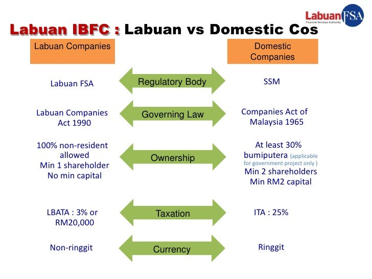 offshore banking and the labuan ibfc This decade has seen the labuan offshore financial centre demonstrate its  ability to adjust and reinvent  lofsa, the labuan offshore financial services  authority was established ten years ago not only to  bank negara malaysia,  2018.