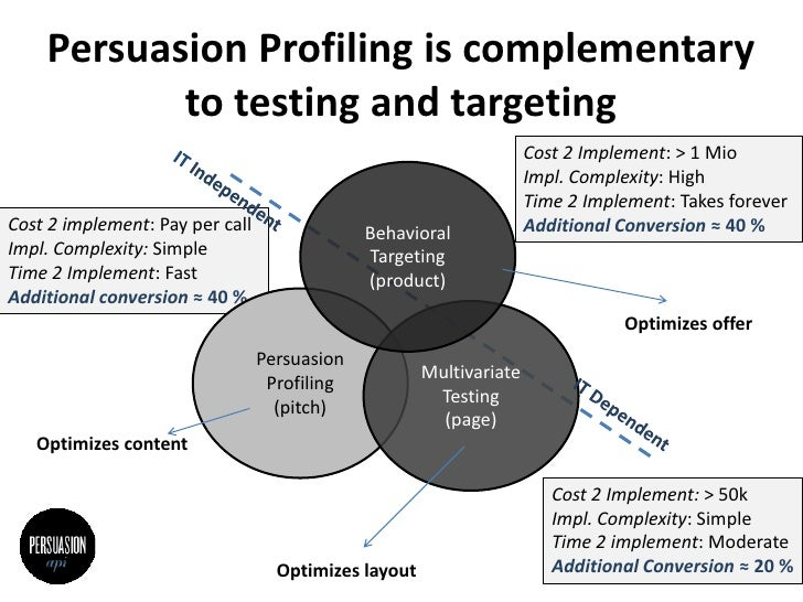 PersuasionProfiling is complementary to testing and targeting<br />Cost 2 Implement: > 1 Mio <br />Impl. Complexity: High<...