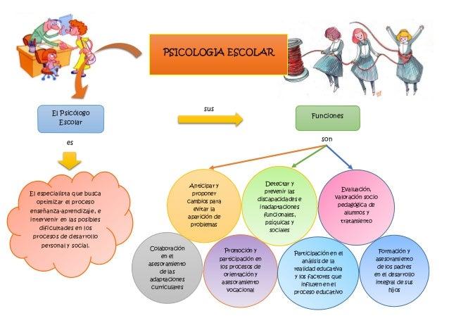 Artigos sobre psicologia escolar
