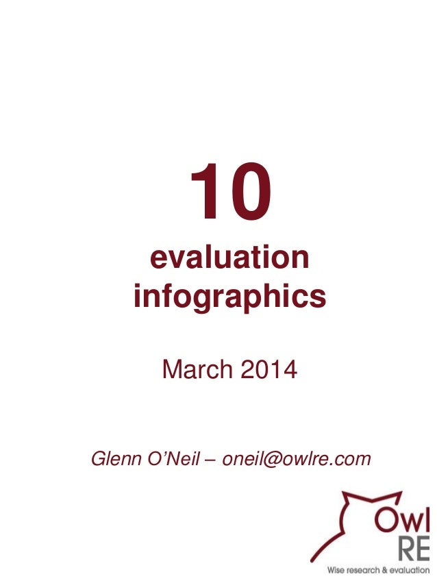10 evaluation infographics March 2014 Glenn O'Neil – oneil@owlre.com