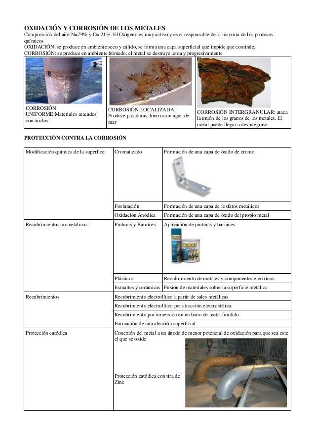 Oxidación y corrosión