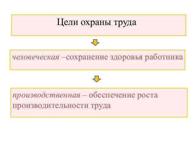 Структура управления охраной
