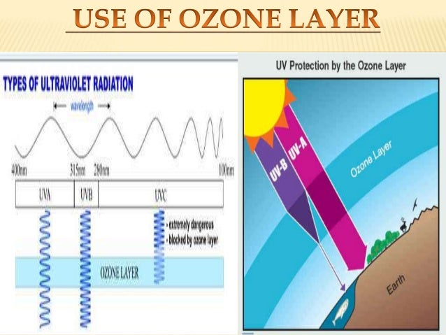 a description of the ozone depletion and its consequences Ozone layer depletion is a current problem in need of immediate attention, and it has been identified as the most immediately pressing environmental issue 9 the discharge of ods into.