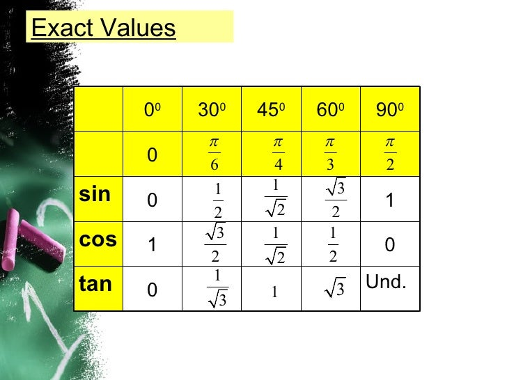 P r e l i m r e v i s i o n u n i t 1 for Trigonometry table 0 360