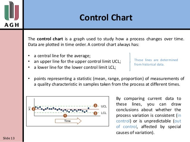 histogram  pareto diagram  ishikawa diagram  and control chartishikawa diagram slide