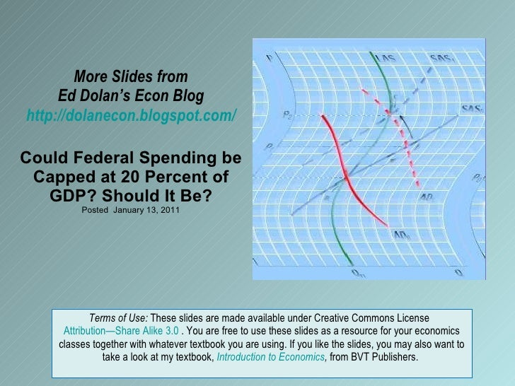 More Slides from Ed Dolan's Econ Blog http://dolanecon.blogspot.com/ Could Federal Spending be Capped at 20 Percent of GDP...