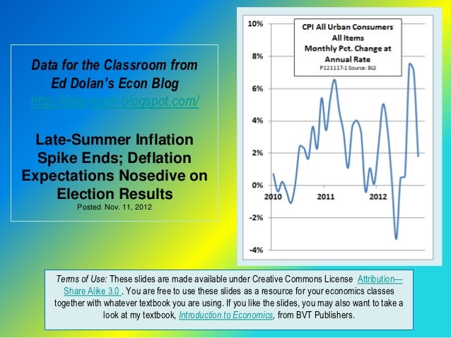 Data for the Classroom from     Ed Dolan's Econ Blog http://dolanecon.blogspot.com/ Late-Summer Inflation  Spike Ends; Def...