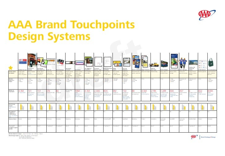 AAA Brand Touchpoints                                                                                                     ...