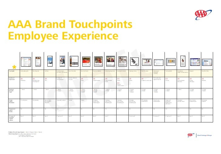AAA Brand TouchpointsEmployee Experience                                                                                  ...